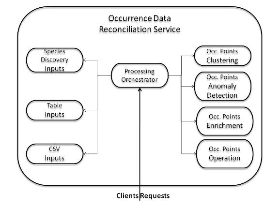 web service diagram visio