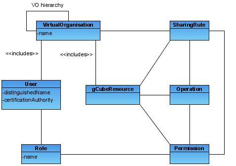 GCube Security - Gcube Wiki