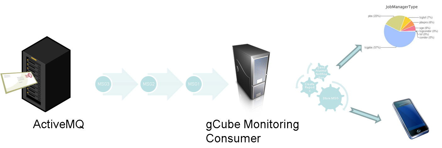 Messaging Infrastructure - Gcube Wiki